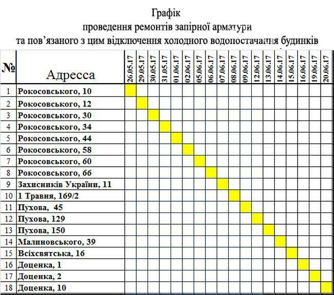 В Чернигове почти месяц будут отключать холодную воду, фото-2
