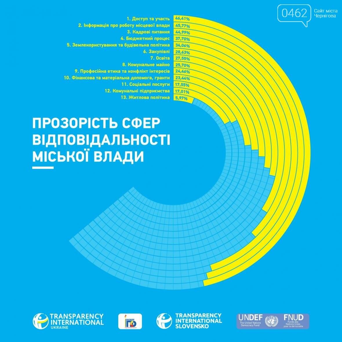 По прозрачности Чернигов – 28-й из 100 городов. Власть недовольна, фото-3