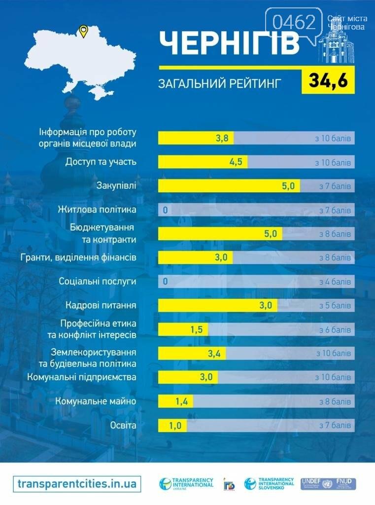 По прозрачности Чернигов – 28-й из 100 городов. Власть недовольна, фото-2
