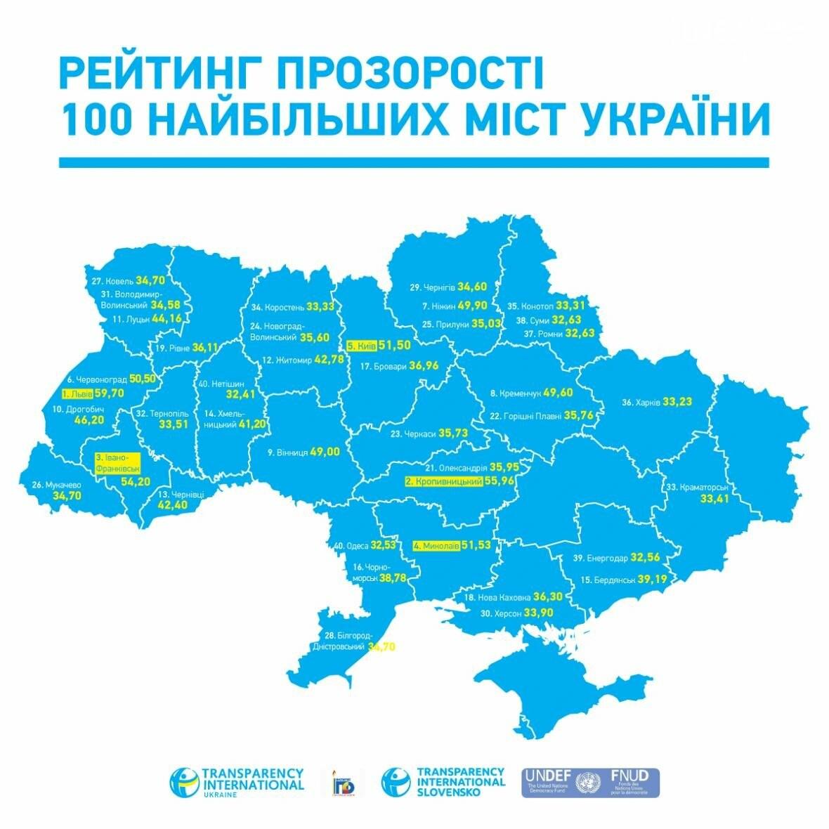 По прозрачности Чернигов – 28-й из 100 городов. Власть недовольна, фото-1