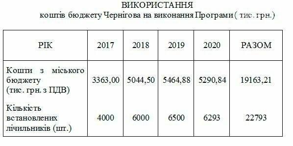 Черниговский водоканал наконец начал установку бесплатных счетчиков, фото-1