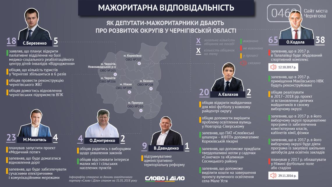 Кто из черниговских депутатов больше всего заботится об электорате?, фото-1