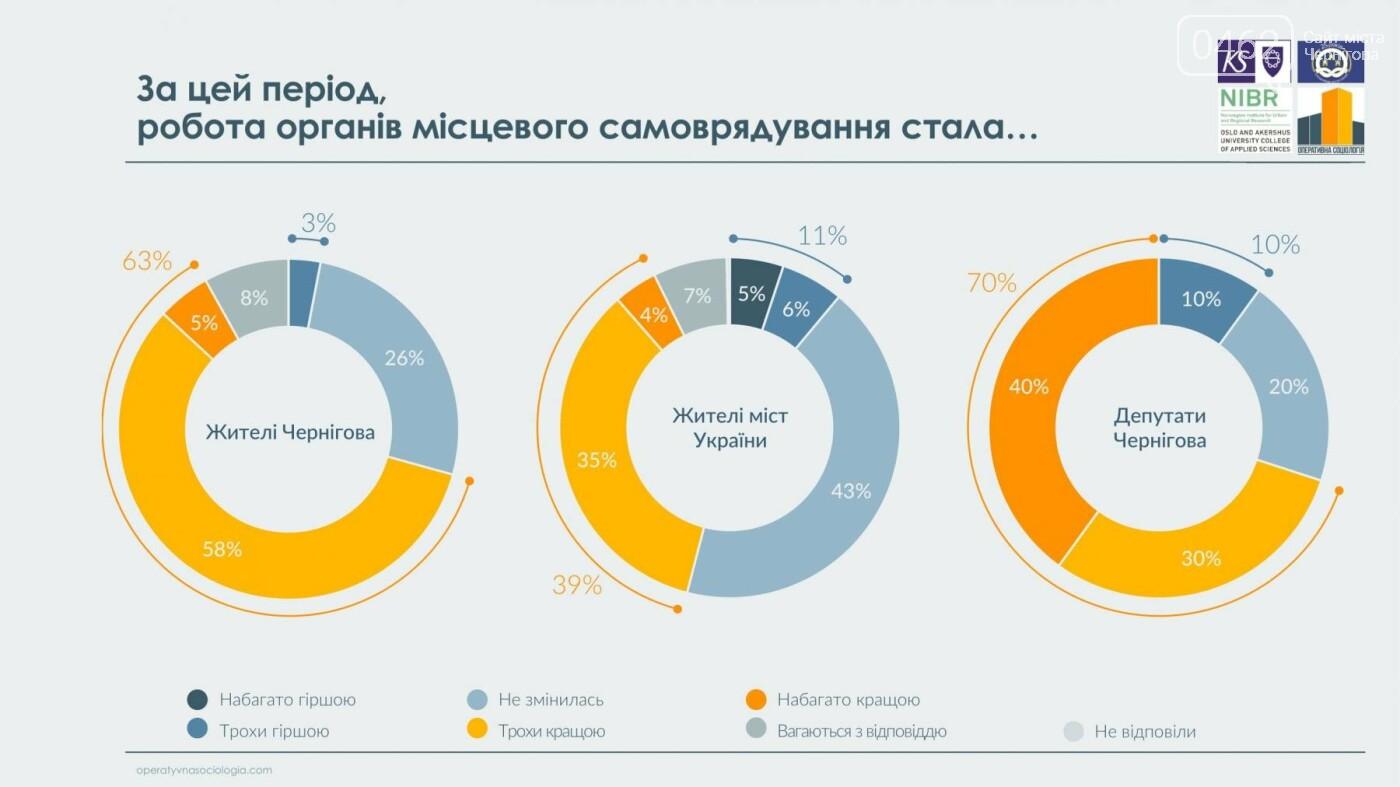 63% черниговцев видят в городе перемены к лучшему, фото-1