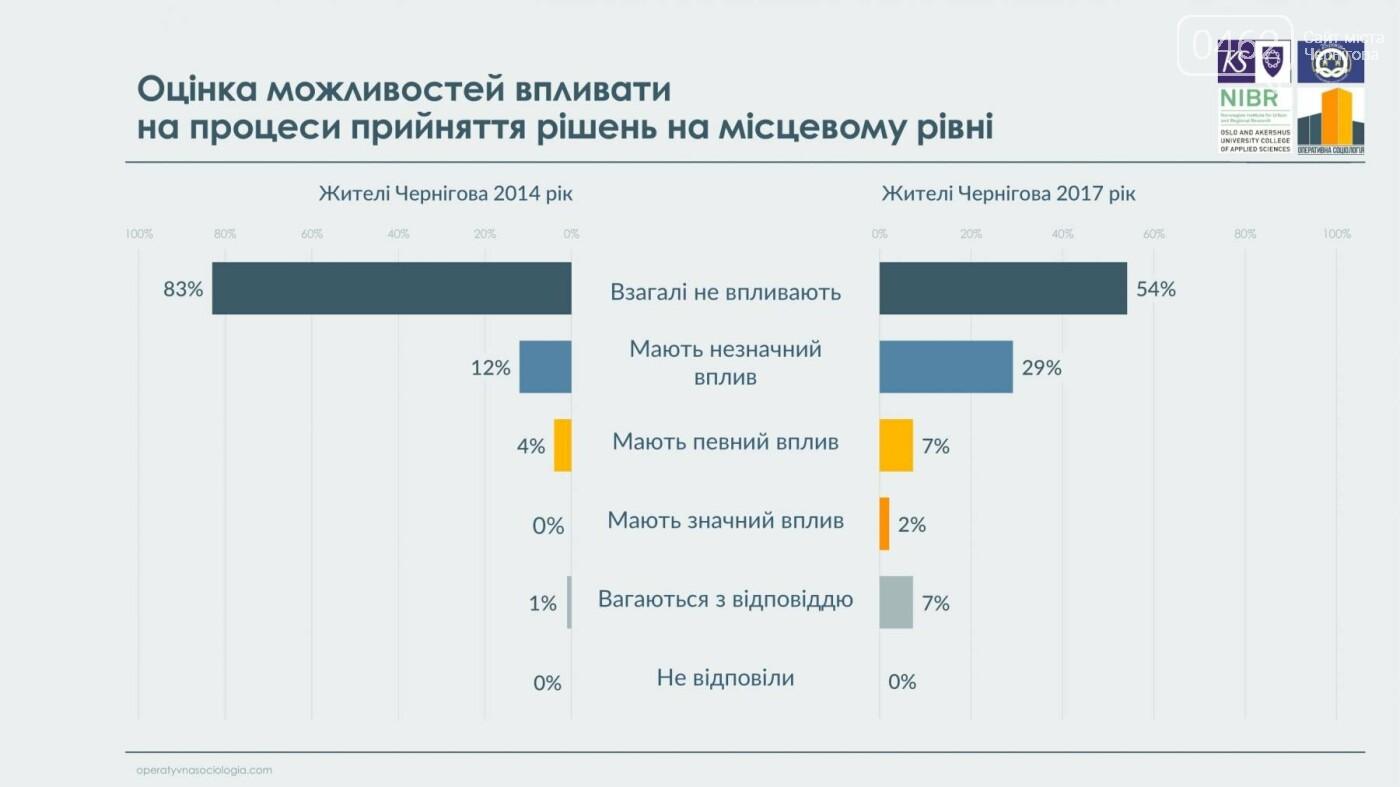 63% черниговцев видят в городе перемены к лучшему, фото-10