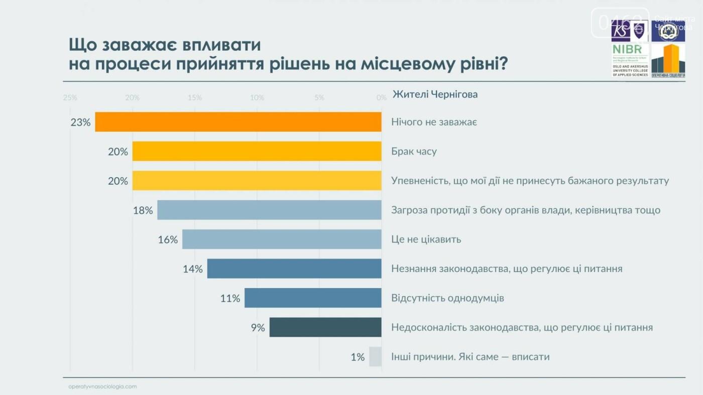 63% черниговцев видят в городе перемены к лучшему, фото-12