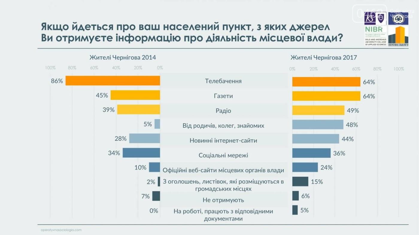 63% черниговцев видят в городе перемены к лучшему, фото-14