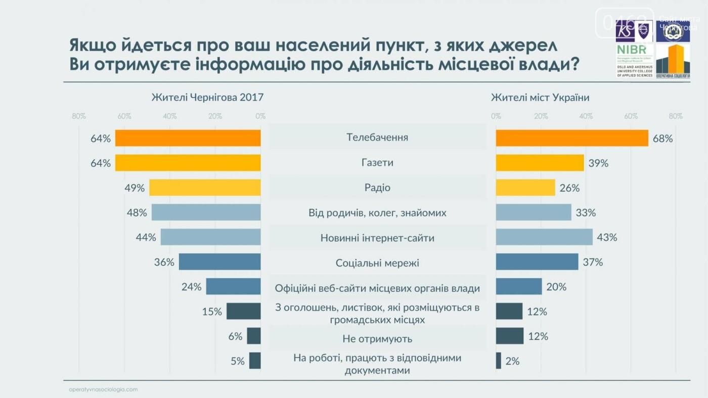 63% черниговцев видят в городе перемены к лучшему, фото-15