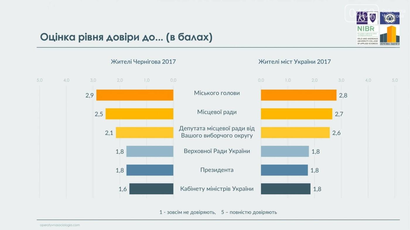 63% черниговцев видят в городе перемены к лучшему, фото-17