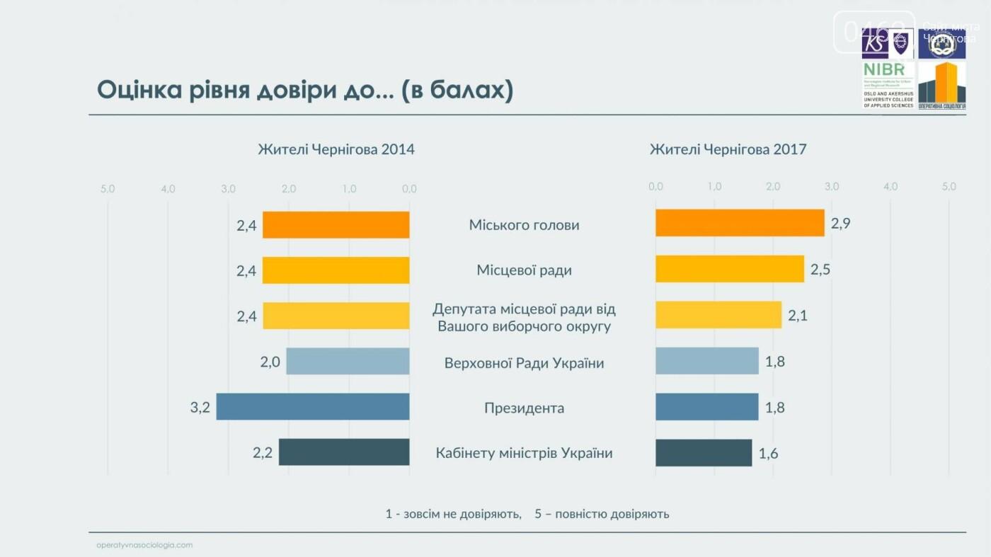 63% черниговцев видят в городе перемены к лучшему, фото-3