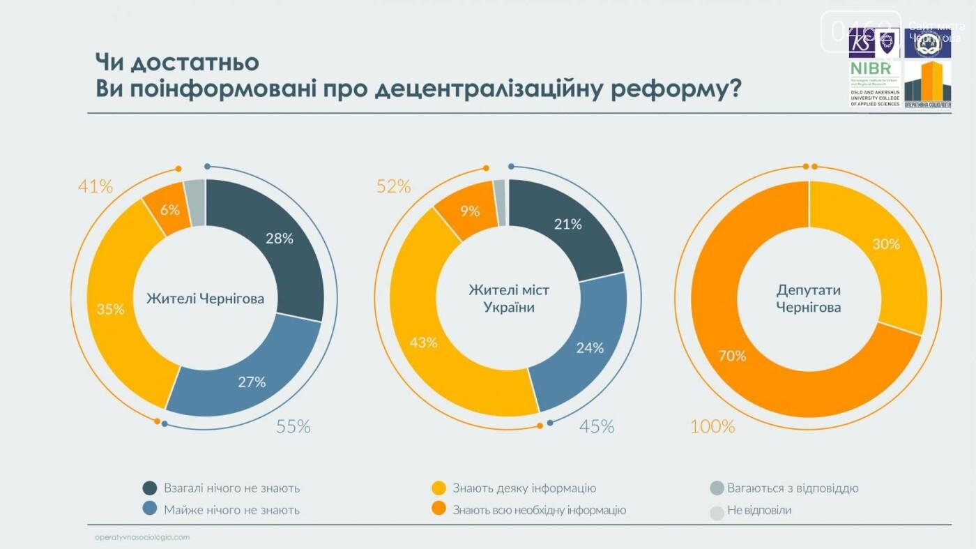 63% черниговцев видят в городе перемены к лучшему, фото-7