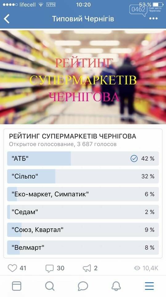 Магазины какой сети черниговцы считают лучшими в городе?, фото-1
