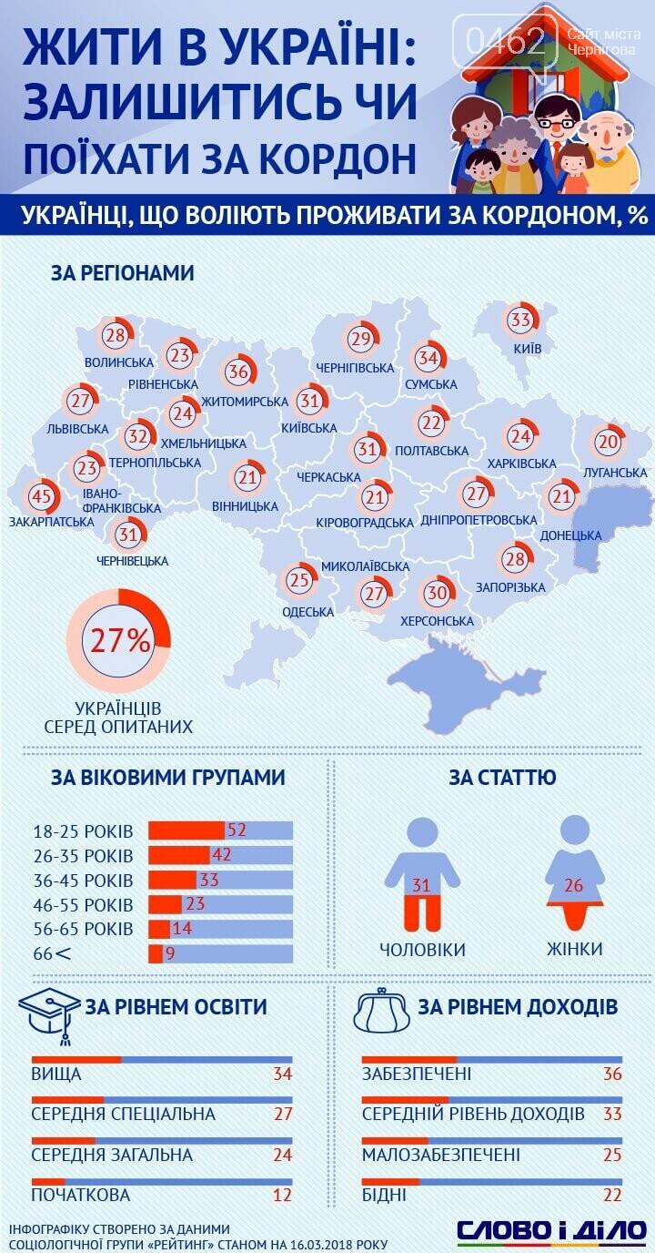 Сколько жителей Черниговщины хотят переехать заграницу?, фото-1