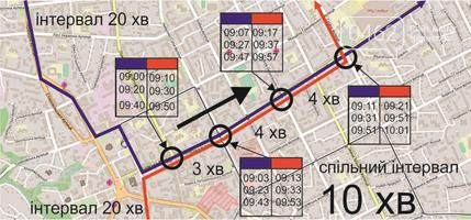 """Что такое """"тактовое расписание транспорта"""" и зачем оно нужно Чернигову?, фото-3"""