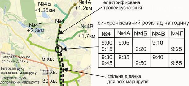 """Что такое """"тактовое расписание транспорта"""" и зачем оно нужно Чернигову?, фото-4"""