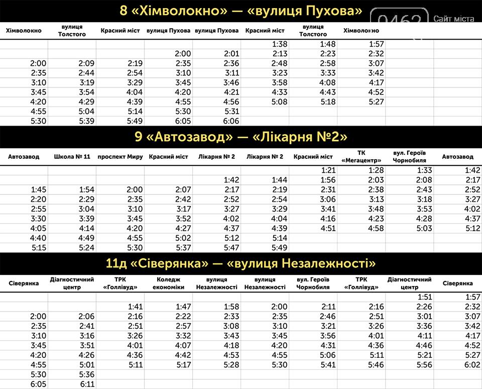 Ночью на Пасху в Чернигове будут ездить троллейбусы, фото-1