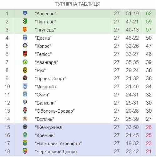 Черниговская «Десна» сенсационно проиграла худшей команде первой лиги, фото-1