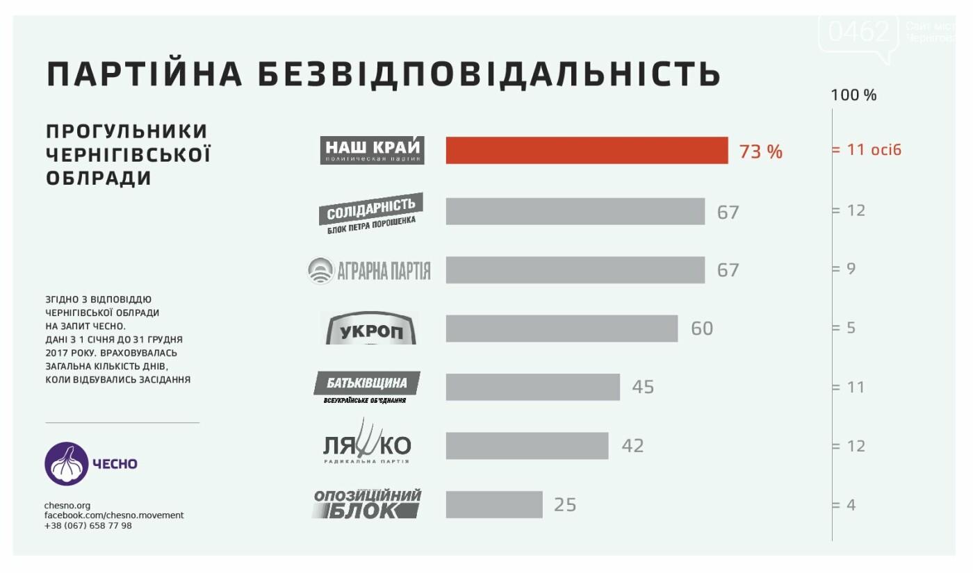 Кто из черниговских депутатов прогуливает больше всех?, фото-2