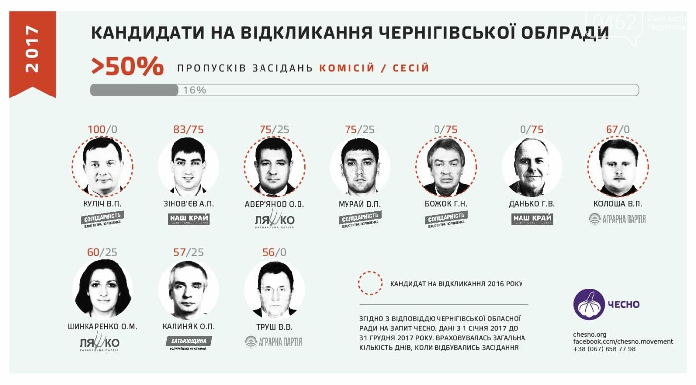 Кто из черниговских депутатов прогуливает больше всех?, фото-1