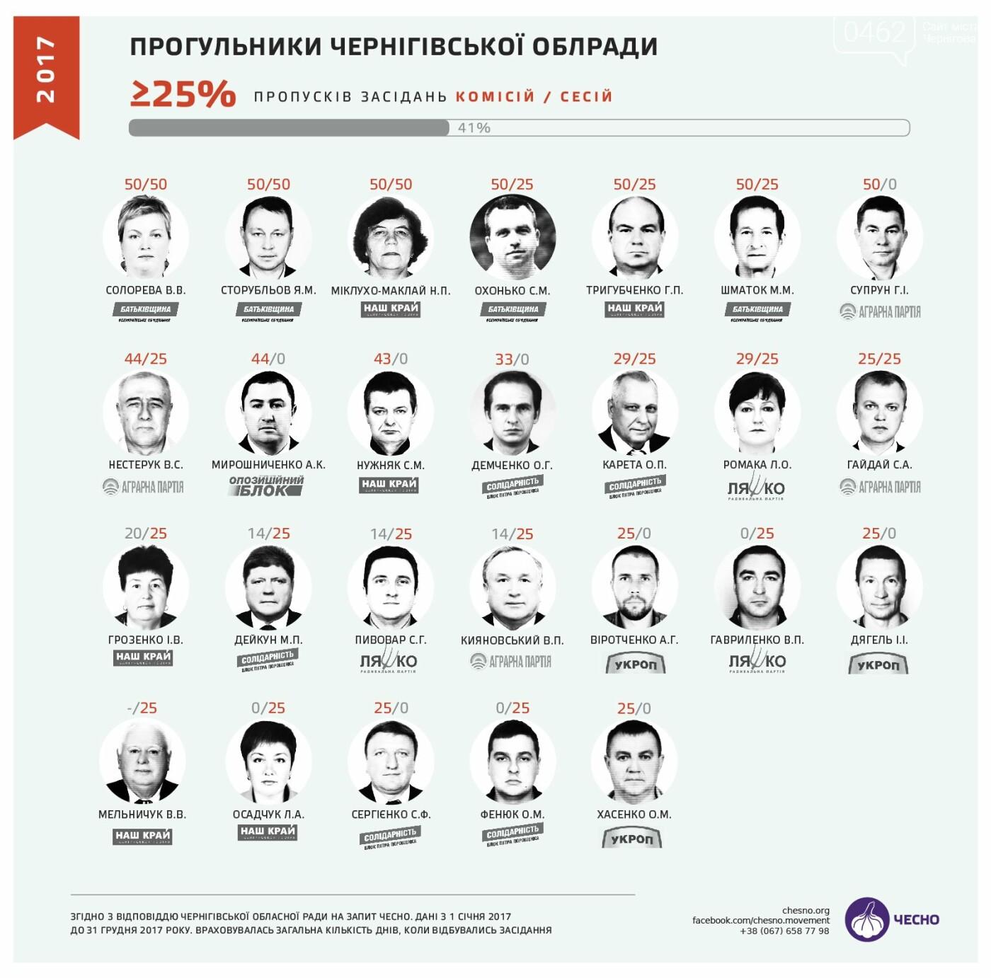 Кто из черниговских депутатов прогуливает больше всех?, фото-3