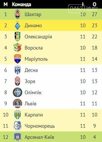 Черниговская «Десна» обыграла в гостях ФК «Львов, фото-1