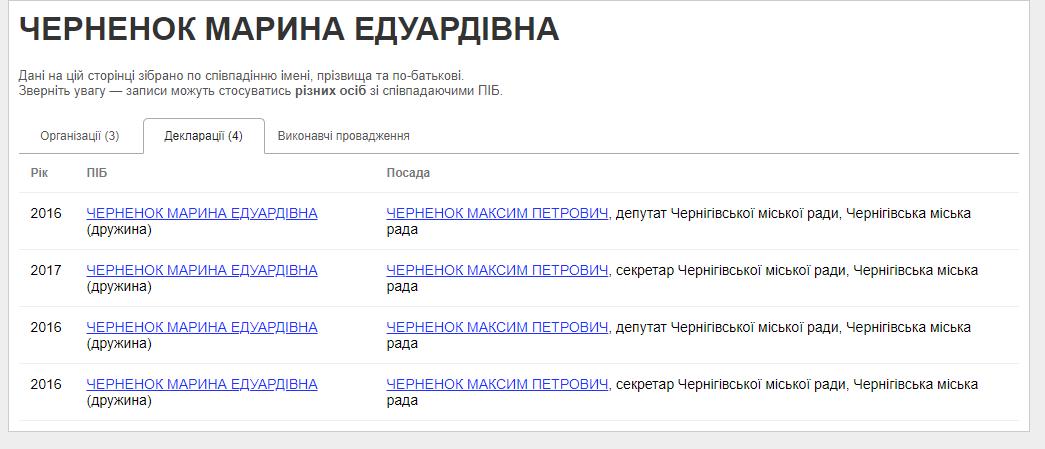 Фірма, пов'язана з депутатами Чернігівської міськради, виграла тендер на проектні роботи щодо реконструкції зеленої зони Стрижня, фото-2