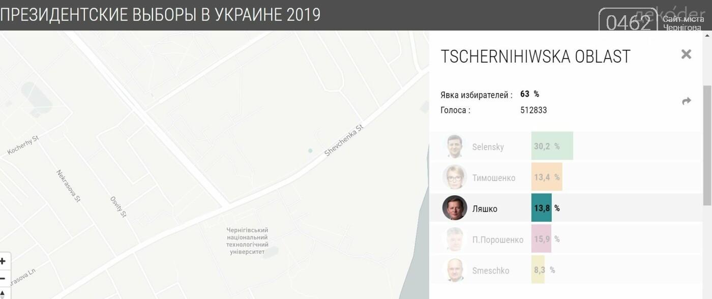У яких районах Чернігова найбільше голосували за кожного з кандидатів, фото-4
