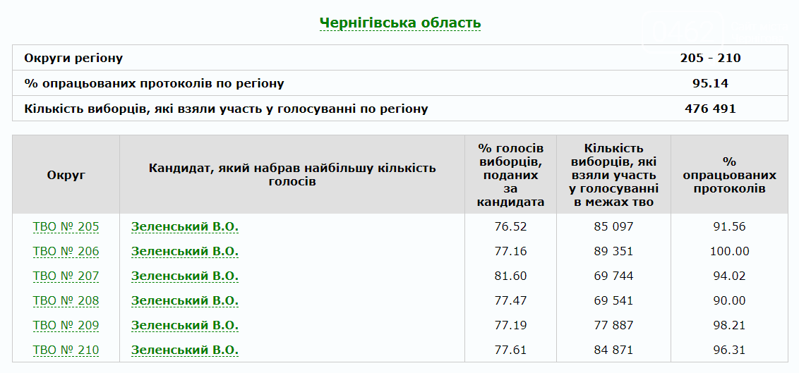В Україні та на Чернігівщині опрацювали більше 90% бюлетенів, фото-1