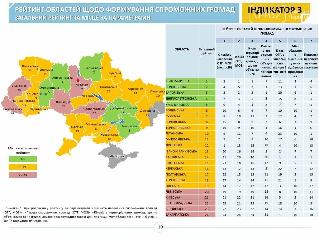 Чернігівщина піднялася у рейтингу обастей щодо впровадження децентралізації, фото-2