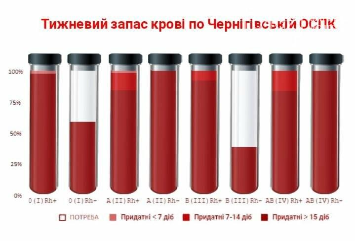 В Чернигове ищут доноров крови, фото-1