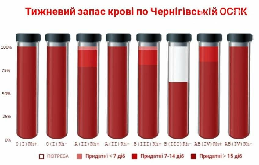 Крови на Черниговщине хватает почти на неделю, но врачи все равно ищут доноров, фото-1