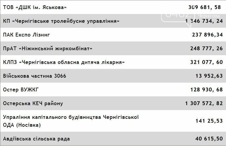 """""""Енера-Чернігів"""" менее чем за месяц отключила от электричества более 200 клиентов , фото-1"""