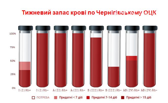 Донор, найдись! На Черниговщине заканчиваются запасы некоторых видов крови, фото-1