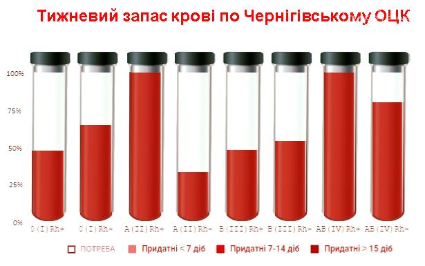 Срочно нужны доноры: запасы крови на Черниговщине почти исчерпались, фото-1