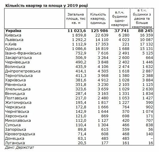 В Чернігівській області будують не дуже активно, фото-1