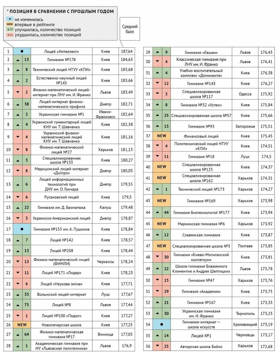 Чернігівська школа потрапила ТОП-100 кращих шкіл України, фото-1