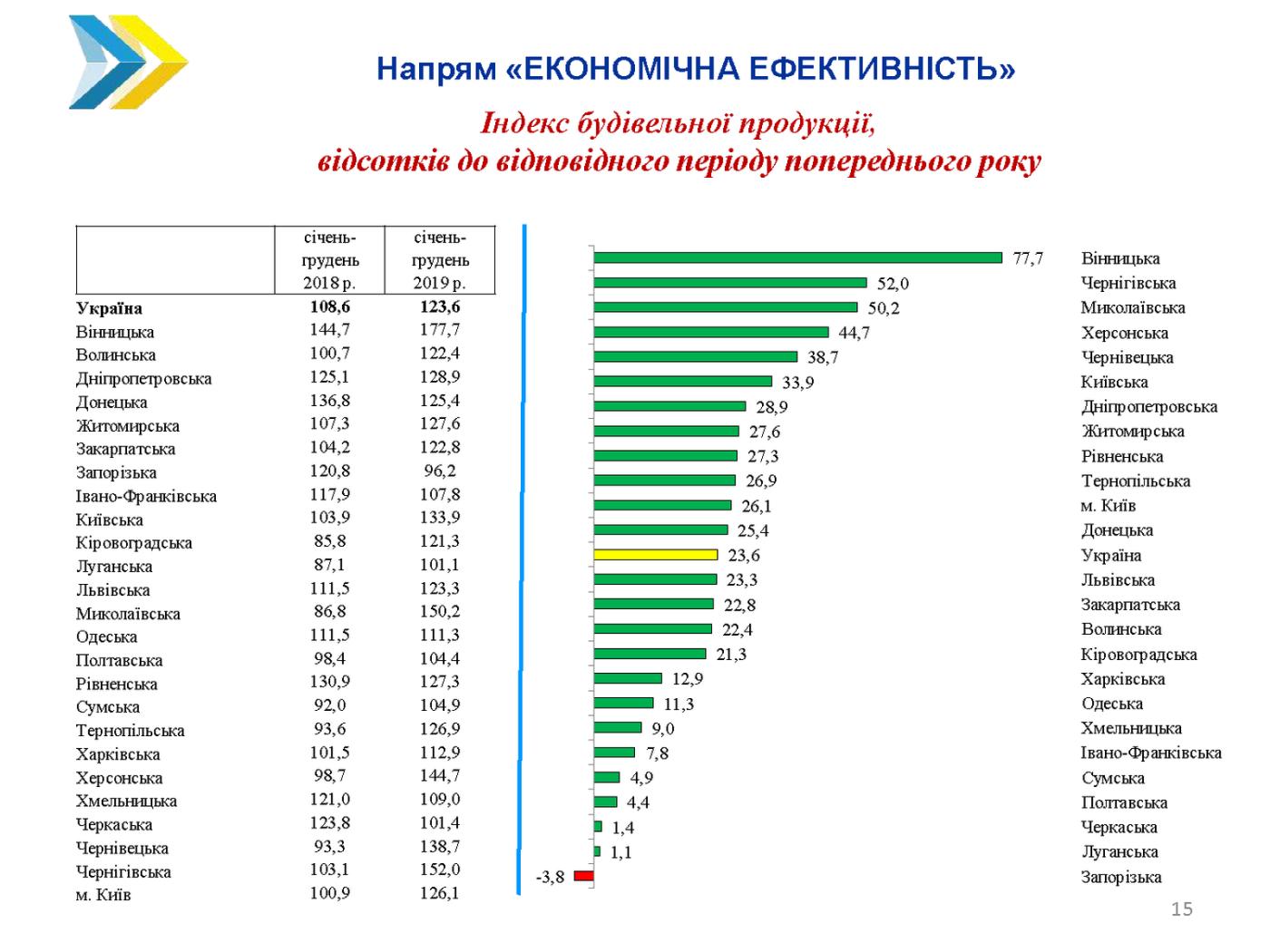 Чернігівщина серед лідерів за динамікою соціально-економічного розвитку, фото-1
