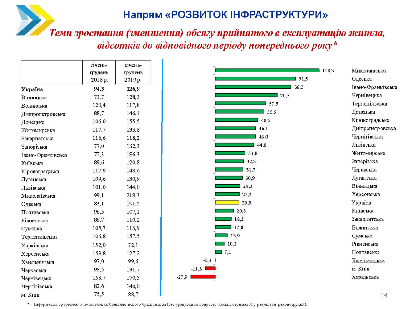 Чернігівщина серед лідерів за динамікою соціально-економічного розвитку, фото-3