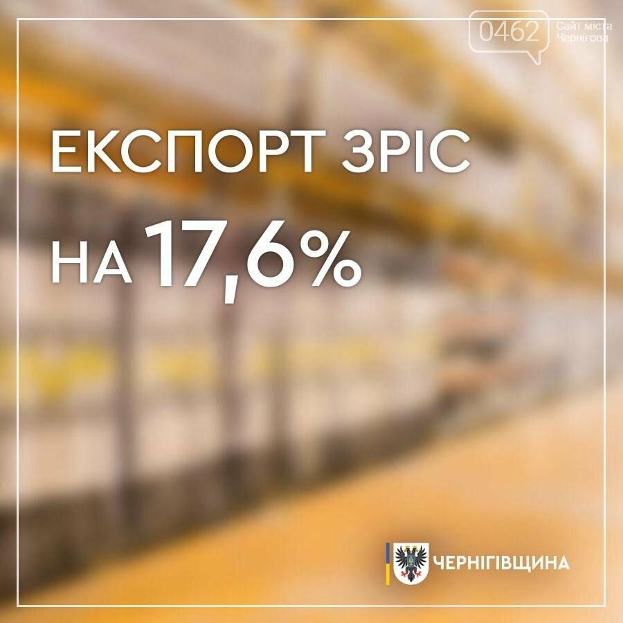 Чернігівщина продала товарів на 100 млн доларів більше, ніж придбала, фото-1