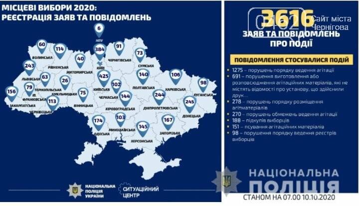 На Чернігівщині виборче законодавство порушують не часто. Область – у ТОП-8 найбільш законослухняних, фото-1
