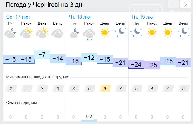 У Чернігові очікуються морози. Пункти обігріву готові приймати тих, кому холодно, фото-2