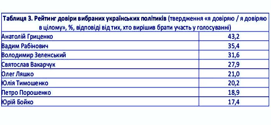 Европейские социологи: в Раду могут пройти 7 партий, лидеры президентской гонки — Тимошенко, Гриценко, Порошенко и Рабинович, фото-3