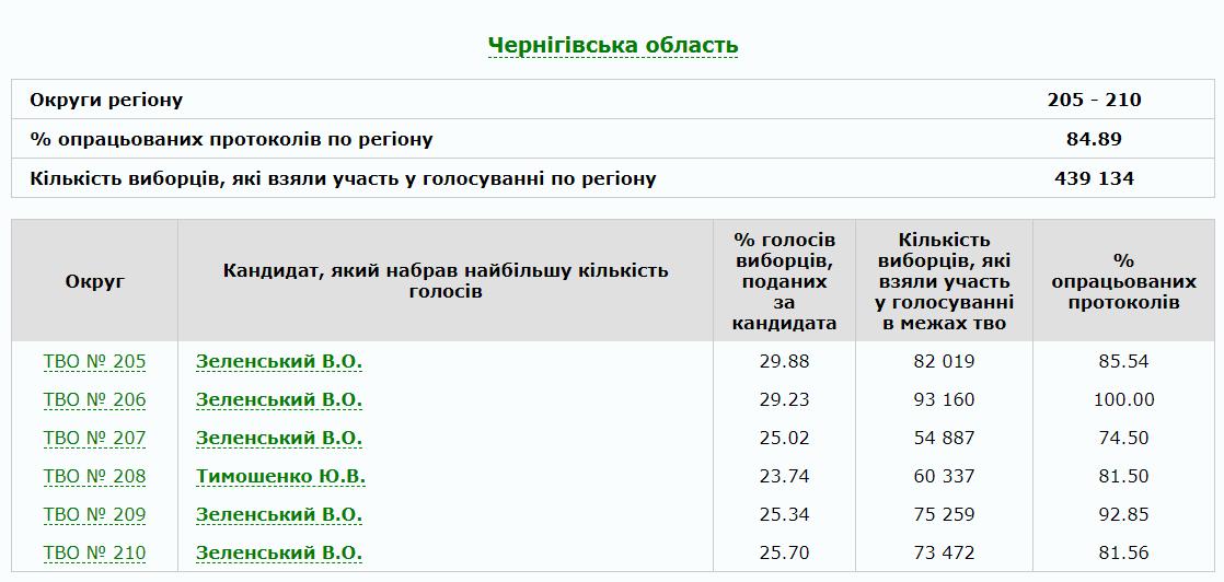 Відомі остаточні результати виборів по  чернігівському округу №206, фото-1