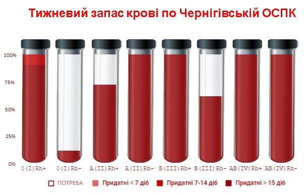 Черниговцев призывают сдать кровь, фото-1