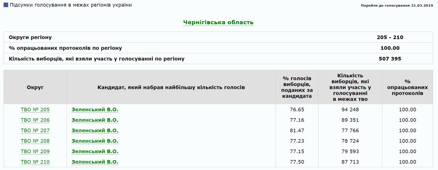 Стали відомі остаточні результати виборів по всіх округах Чернігівщини, фото-1
