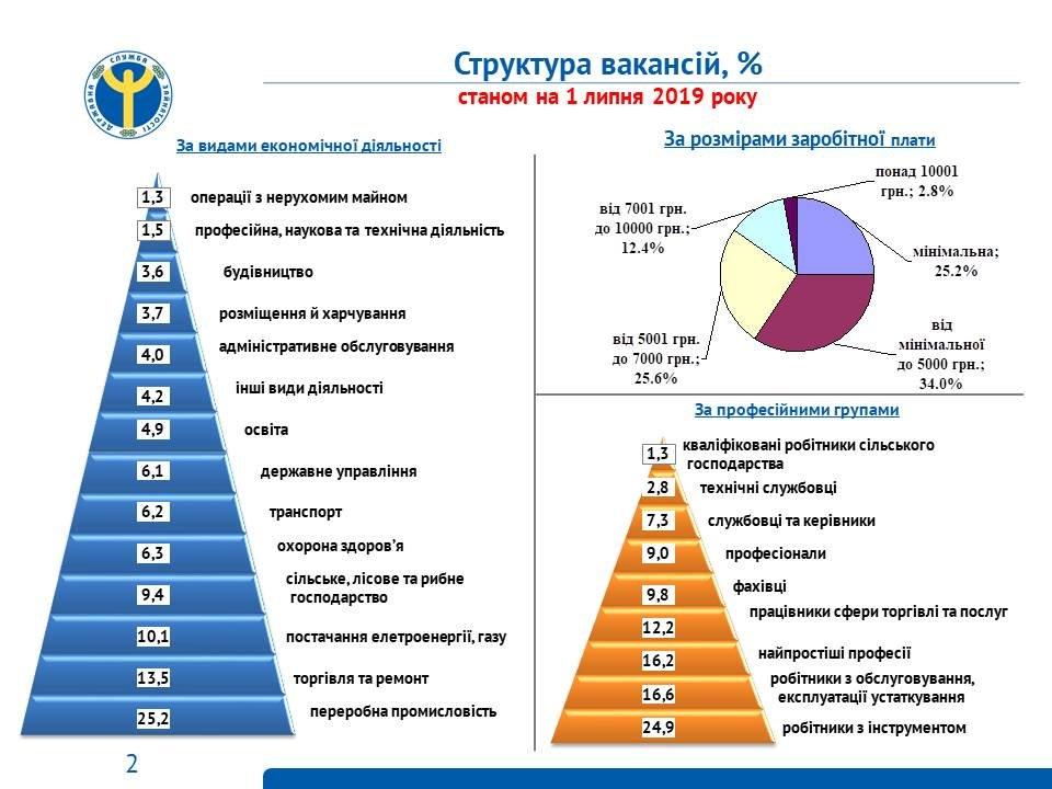 Центр зайнятості назвав ТОП-10 найдефіцитніших професій на Чернігівщині, фото-1