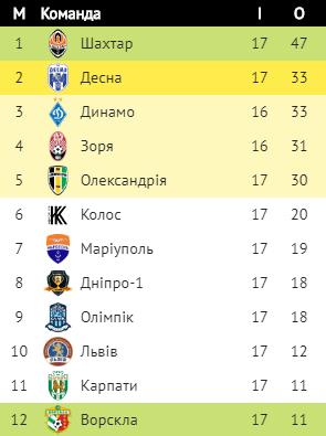 """""""Десна"""" забила """"Карпатам"""" 6 голів та здобула розгромну перемогу, фото-1"""