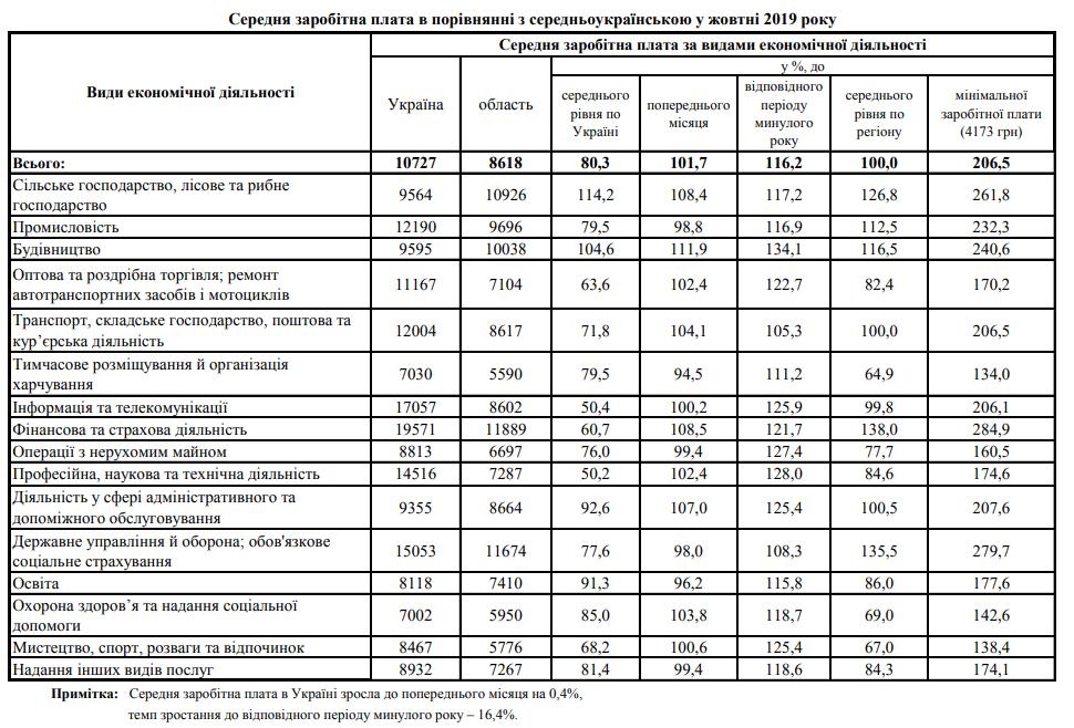 Цьогорічна середньомісячна зарплата на Чернігівщині зросла, фото-1
