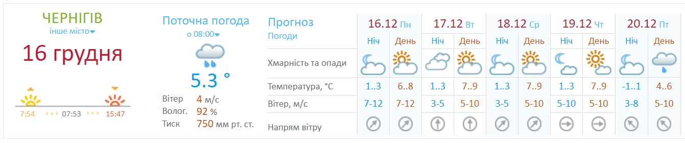 Скільки днів у Чернігові та області протримається тепла погода?, фото-1