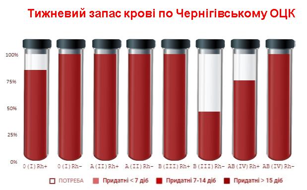 Донор, найдись! В Чернигове ищут желающих поделиться третьей отрицательной группой крови, фото-1