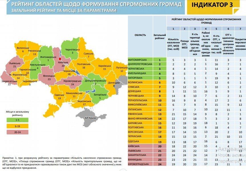Чернігівщина у Топ-3 за результатами децентралізації, фото-1